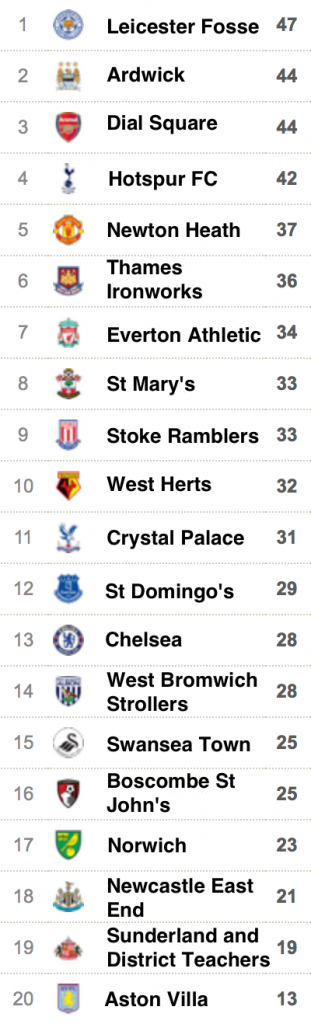 The current Premier League table if the teams had kept their original names.