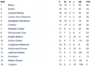 The Northern Senior League Division Two Table, prior to this weekend's fixtures